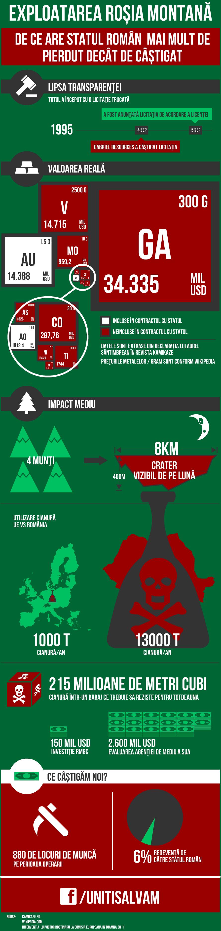 Infografic Rosia Montana