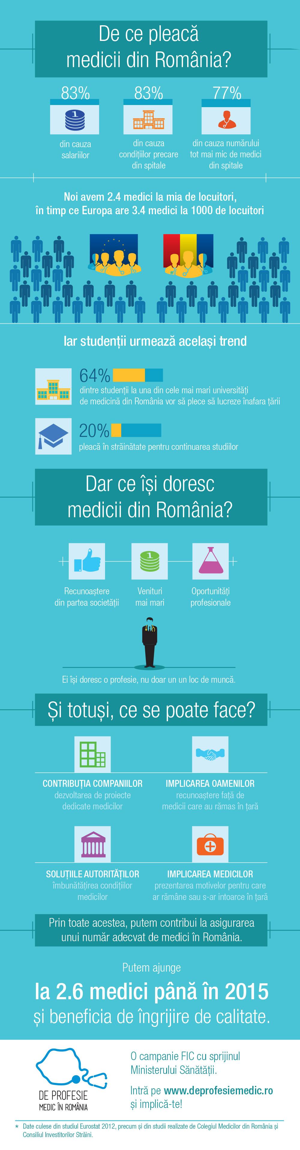 de-ce-pleaca-medicii-din-romania