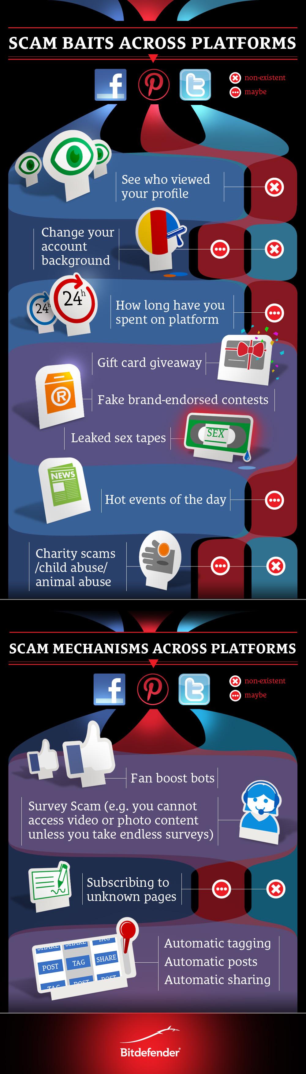 infografic-scams_platforms