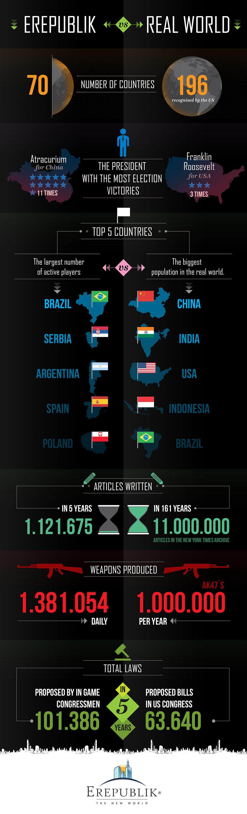 infografic_erepublick