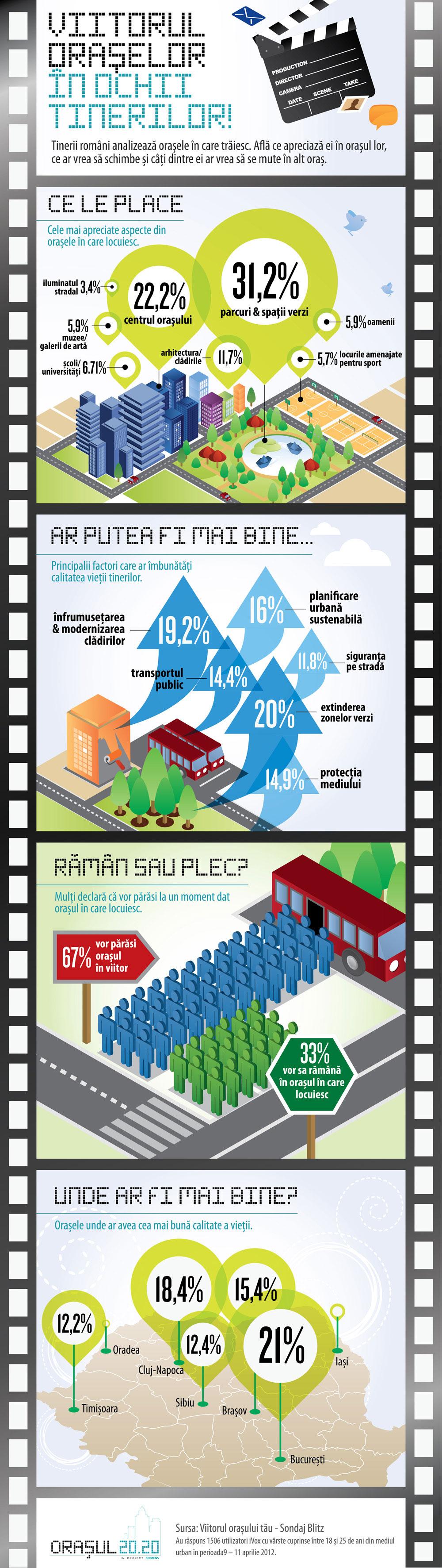 infografic_orasul_2020