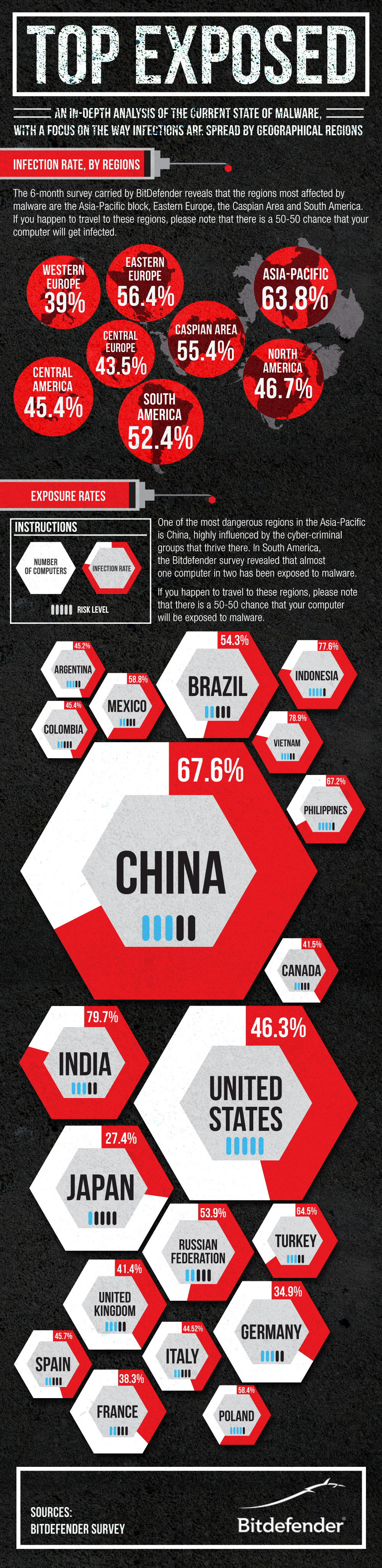 infografic_top_exposed