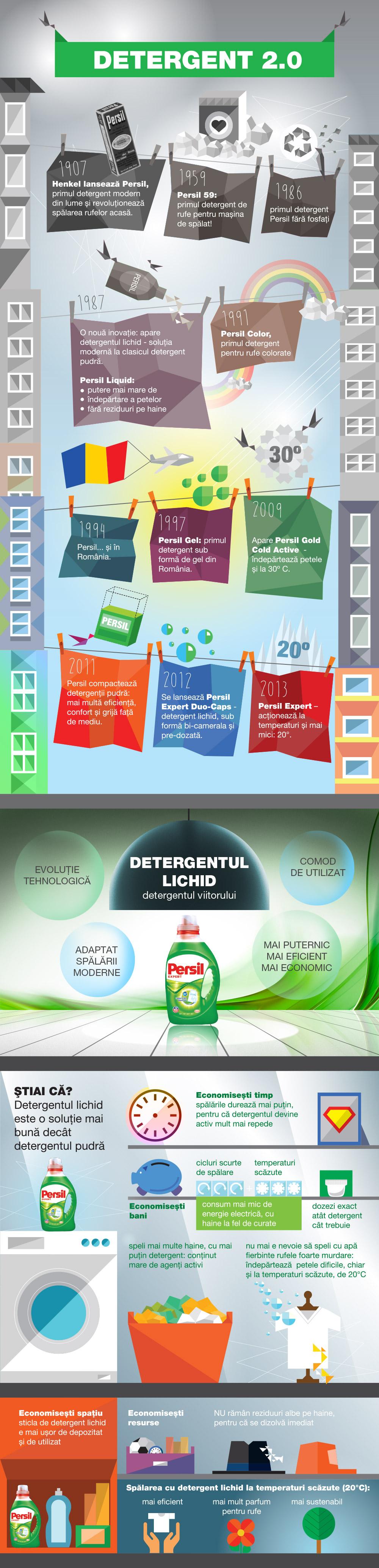 infografic-persil_detergent-2-0