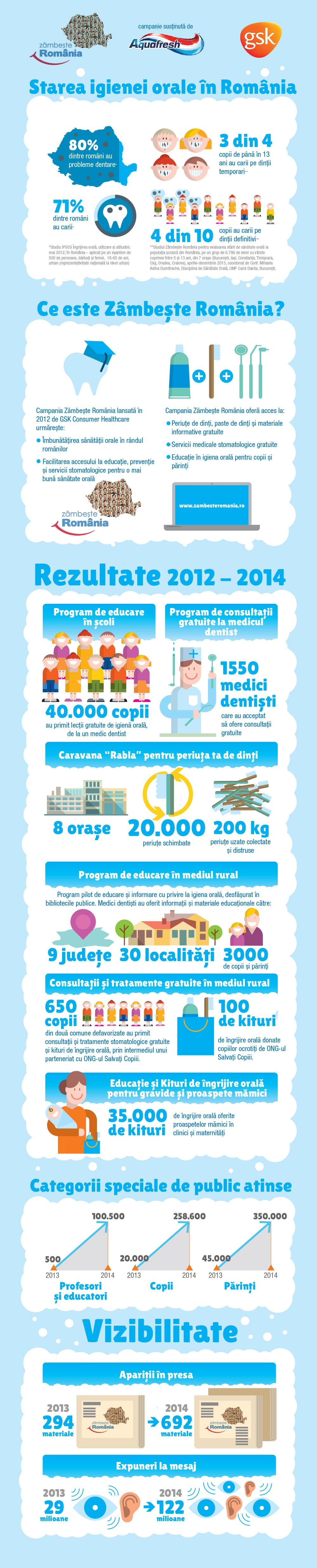 infografic-zambeste-romania_cu-rezultate